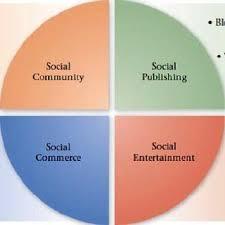The Zones of Social Media Marketing